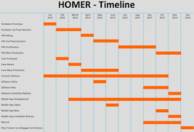 Homer Homer Personal Ai Based Home Automation And More Indiegogo