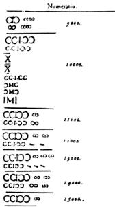roamn numeral numerals