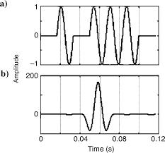waveform design for electroseismic exploration geophysics