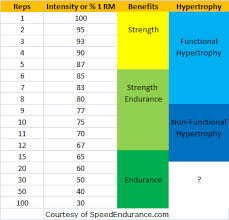 Increase Bench Press Chart Should I Stop Increasing Weights When I Get To 100kg