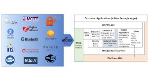 how to turn a home thermostat into a smart device easing the fig 2 the wiced software architecture