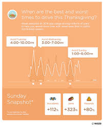 waze official thanksgiving driving 2015 what are the best