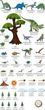 best 25 dinosaur wall stickers ideas on pinterest dinosaur wall our large dinosaur theme wall sticker decal kit makes it possible to create a unique and