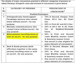 What Is Legally Blind 2 Answers Can A Legally Blind Apply For Railway Concession In