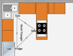 G Shaped Kitchen Floor Plans Types Of Modular Kitchen Advantages And Disadvantages Happho