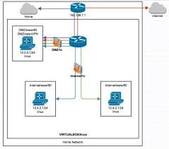 virtualbox org u2022 view topic network designing u0026 configuration