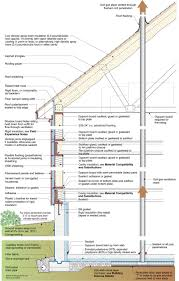 Types Of Foundations For Homes Etw Building Profile New Aspen Building Science Corporation