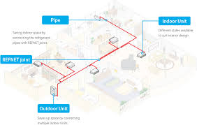 daikin residential central air conditioning system