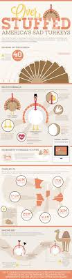 stuffed america s sad turkeys infographic infographics