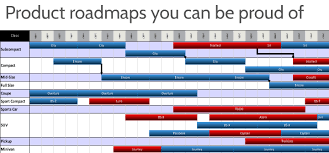 gantt charts in excel excel timelines onepager express