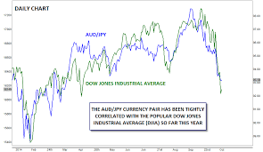 forex pairs correlation table forex stock market correlation dubai saham forex haram dubai
