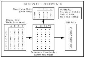 Design Of Experiments A Qualitevolution Unexpected Quality Design Of Experiments In A