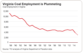coal tax credits aren u0027t working