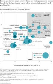 a game plan for international specialty chemical companies in