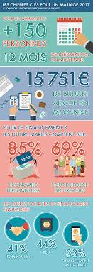 budget moyen mariage 8 chiffres à connaître sur le budget de votre mariage