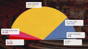 siege de bfm tv en direct législatives 2017 résultats circonscriptions députés