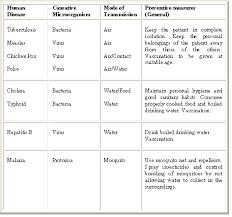 Diseases Caused By Protozoa In Plants - nursing resume skill list structure dune dissertation daria beavis