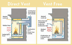 Electric Vs Gas Fireplace by Fireplace Store Gas Inserts