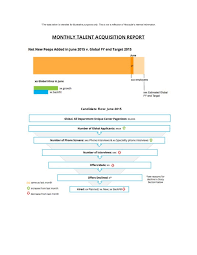 talent acquisition global reporting dashboard hootsuite