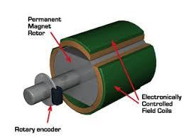 dc generator dynamo working principle construction induzione