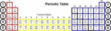 Periodic Table Metalloids Metal Non Metal Or Metalloid