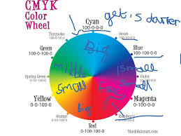 Hair Color Wheel Chart Showme Which Color On The Color Wheel Matches Coral