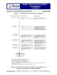 atsdr public health statement formaldehyde