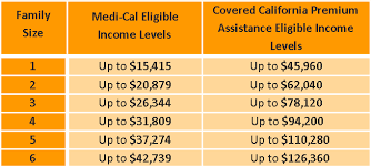 california state tax table 2016 covered california versus medi cal pfeifer insurance brokers