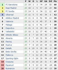 la liga table standings laliga table results fixtures football spain slotgratuite