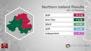 election results 2017 dup and sinn féin celebrate election gains