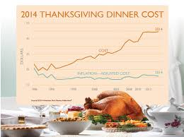 the price of a traditional thanksgiving feast and a few