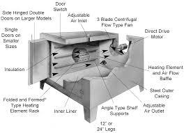 laboratory ovens information engineering360