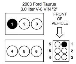 spark plug wiring diagram for 2003 ford taurus 3 0 l fixya