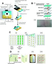 Step Perspective P4 Wide Fumed Paper Based Analytical Devices For Environmental Analysis