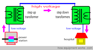 electrical transformers u2013 chemrotech power industries
