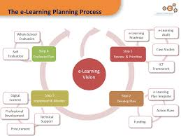 ict integration in the curriculum planning for section one