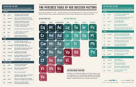He On The Periodic Table Periodic Table Of Seo Labworkz Llc