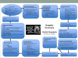 ks2 literacy biography and autobiography scaffolding literacy project ppt download