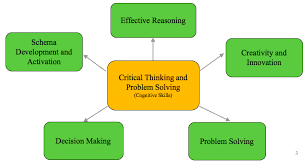 yes we can define teach and assess critical thinking skills