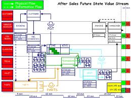Auto Dealer Floor Plan Creating The Lean Car Dealer