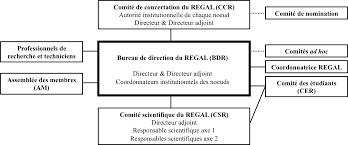 bureau udes structure organizational structure regal