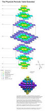 9 best everyday chemistry images on pinterest physical science