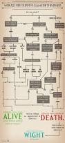 all spoilers flowchart would you survive game of thrones