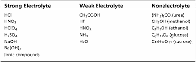 group activity chemical formulas and compounds