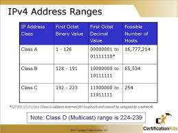 subnetting tutorial ccna cisco ccna ip addressing and subnetting part iii certificationkits com
