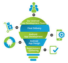 android apps development we make the best android mobile apps for your business growth
