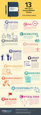 13 project management terms you should know infographic project