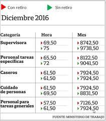 aumento el salario para empleadas domesticas 2016 en uruguay aumenta el sueldo mínimo para empleadas domésticas zolvers blog