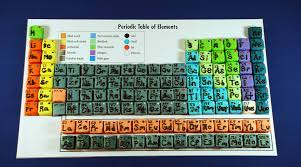 the development of the modern periodic table periodic table of the elements brilliant math u0026 science wiki