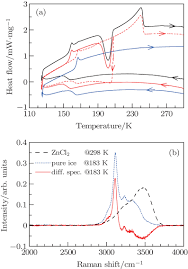 recrystallization of freezable bound water in aqueous solutions of